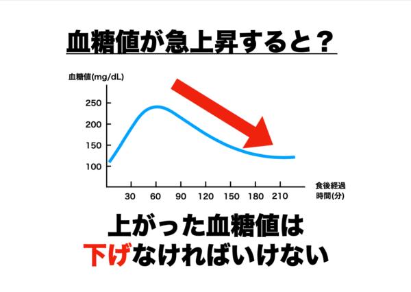 上がった血糖値をインスリンが下げることを説明する図