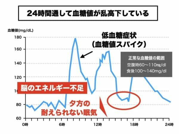 夕方の耐えられない眠気の状態の血糖値の状態を説明するグラフ