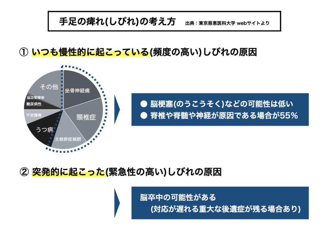 手足の痺れの原因を東京慈恵医科大学の資料からまとめた図
