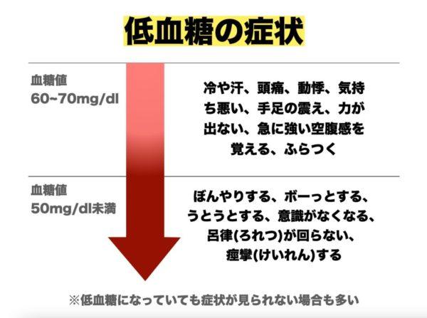 低血糖症状について厚生労働省の資料をまとめた画像