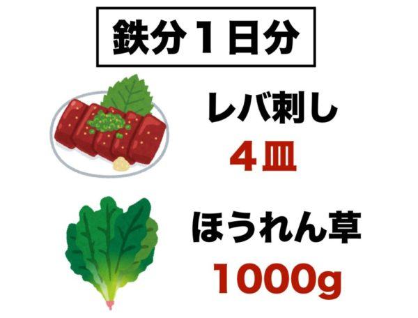 厚生労働省が提示する鉄分1日分の食材のイメージ