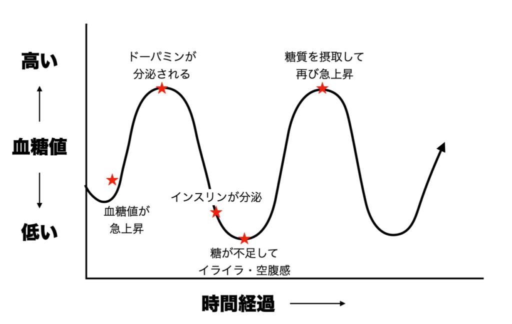 血糖値が上がると何が起こるのかわかりやすく表したグラフ