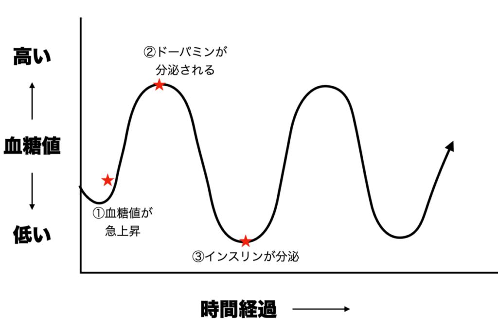 血糖値が上がるとドーパミンとインスリンが分泌されることを表したグラフ